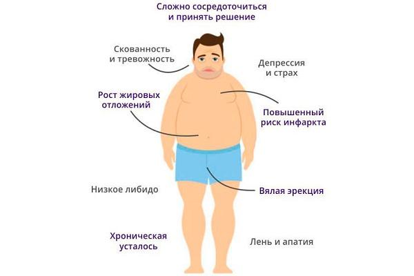 Мужчина с низким тестостероном